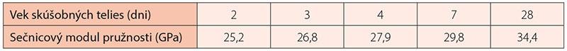 Tab. 1 Dosiahnuté výsledky skúšok sečnicového modulu pružnosti vrôznom veku betónu