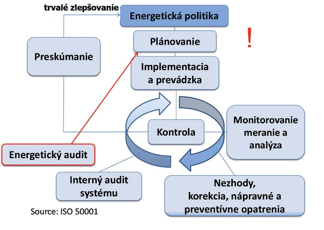Obr. 2 Koncepčná schéma normy ISO 50001 so znázornením dôležitosti energetických auditov