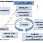 Koncepčná schéma normy ISO 50001