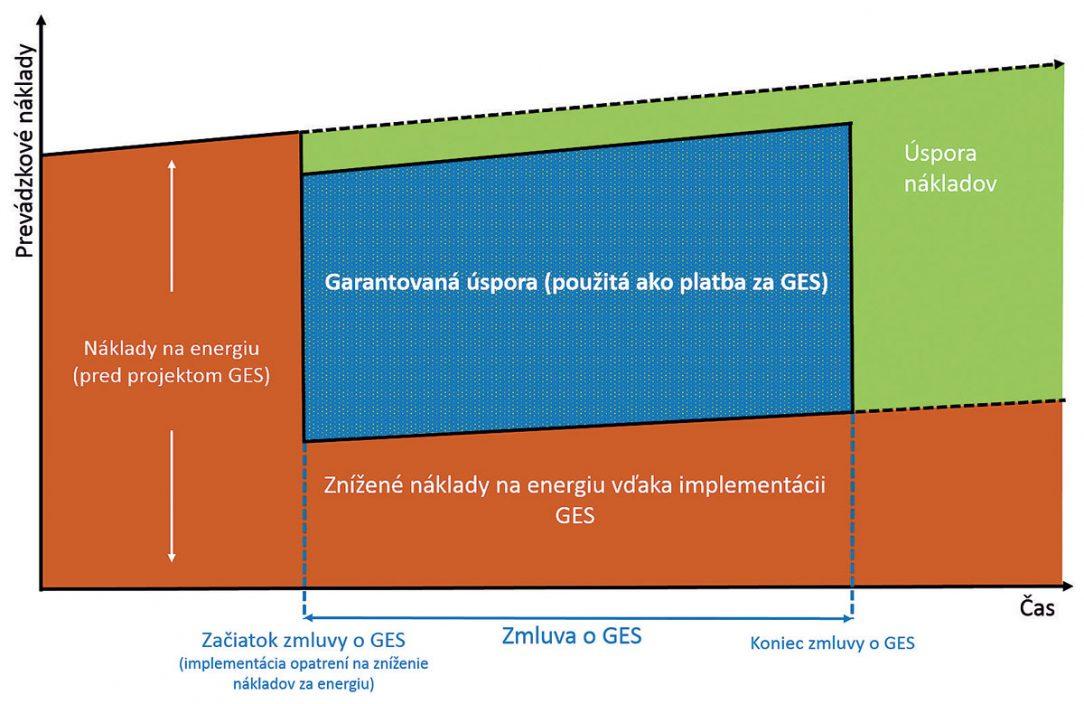 Obr. 1 Logika a priebeh garantovanej energetickej služby