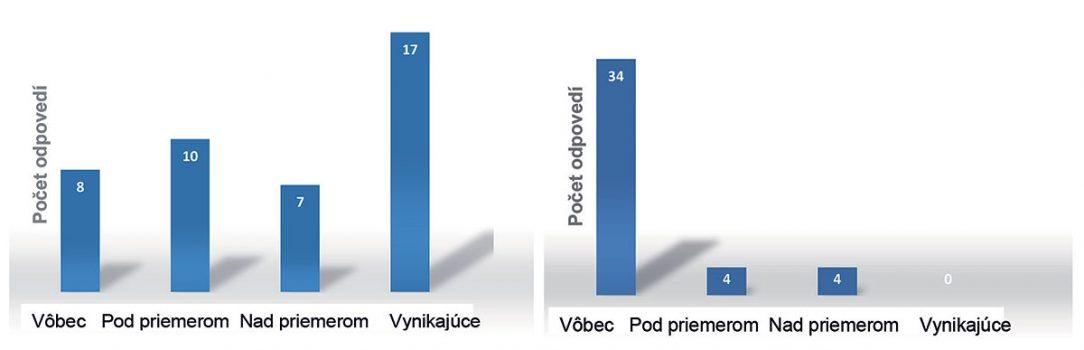 Obr. 1 Výsledky vyhodnotenia dotazníkov vlastného hodnotenia dvoch podnikov
