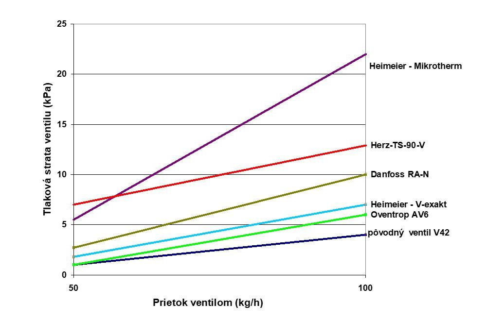 Obr. 4 Priebeh tlakových strát rôznych typov ventilov pri rovnakej predvoľbe