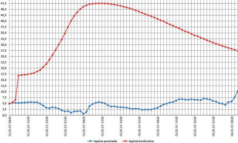 Obr. 6 Priebeh teploty betónu červená a teploty prostredia modrá v hornej masívnej časti lamely