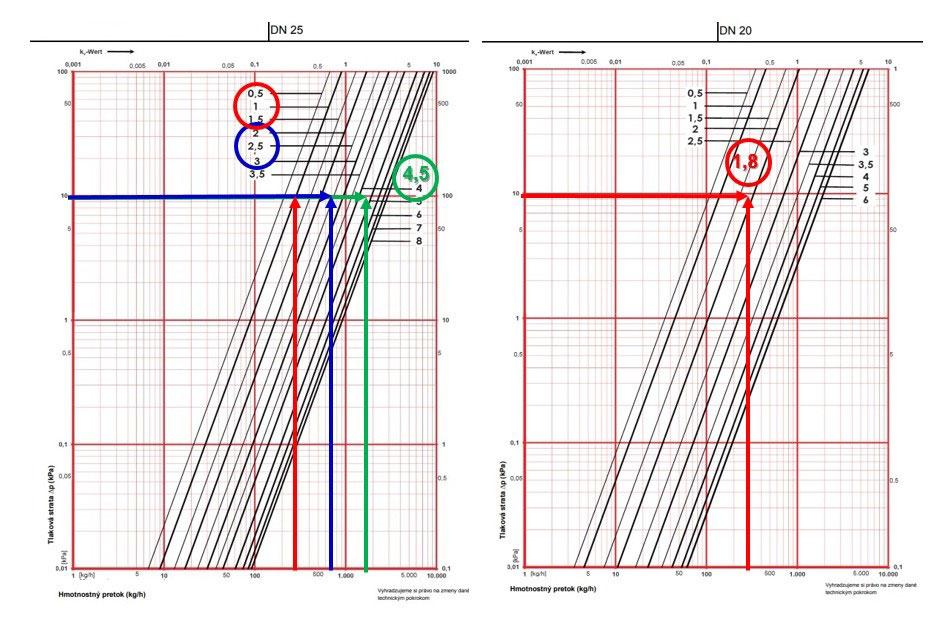 Obr. 7 Priebeh charakteristík a nastavení vyvažovacích ventilov