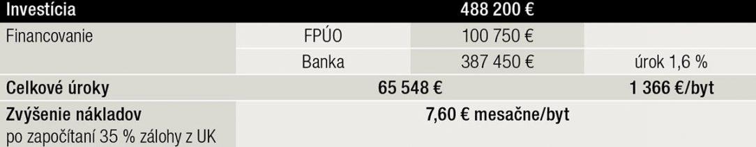 Tab. 1 Financovanie investície z vlastných finančných zdrojov z fondu prevádzky údržby a opráv domu FPUO a úveru z banky