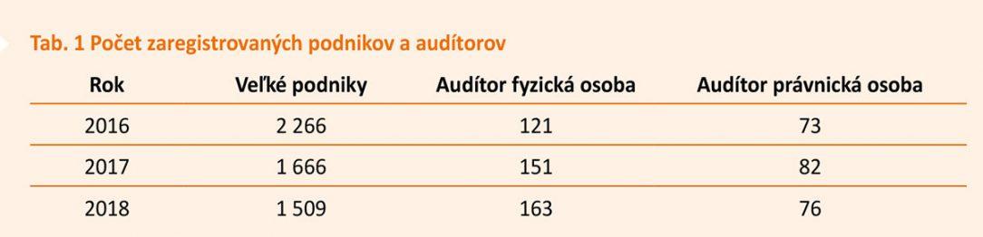 Tab. 1 Počet zaregistrovaných podnikov a audítorov