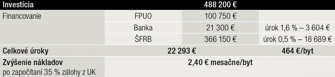 Tab. 2 Financovanie investície z FPUO úveru z banky a úveru ŠFRB dva účely oprávnených nákladov