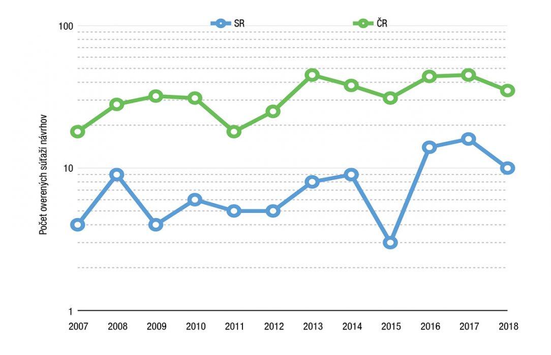 Graf 1 Vývoj počtu súťaží návrhov overených Slovenskou komorou architektov medzi rokmi 2007 až 2017 vporovnaní svývojom počtu súťaží návrhov overených Českou komorou architektov vČR medzi rokmi 2007 až 2017.