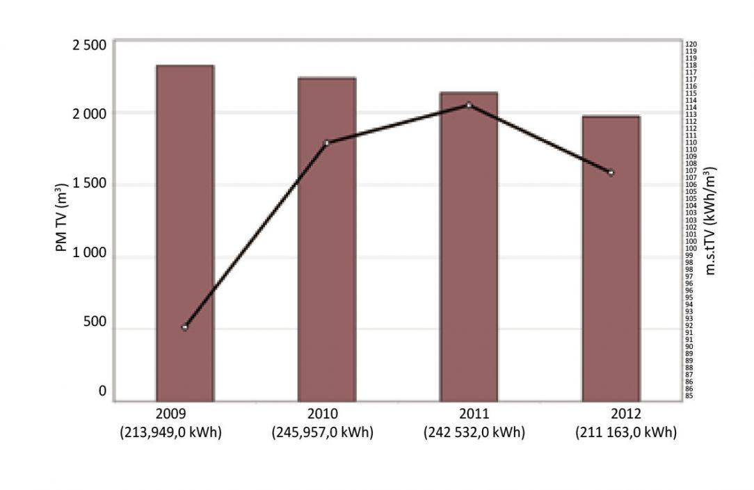 Graf 1 - Spotreba teplej vody podľa bytových vodomerov a merná spotreba tepla na ohrev vody za roky 2009 až 2012 – bytový dom na Tatranskej 8 v Banskej Bystrici