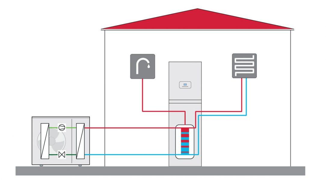 Zapojenie tepelného čerpadla GeniaAir Split vzduch/voda