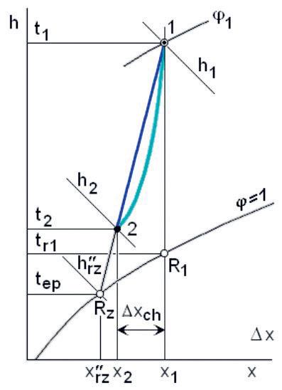 Obr. 1 Kondenzačné odvlhčovanie vzduchu znázornené v h x diagrame