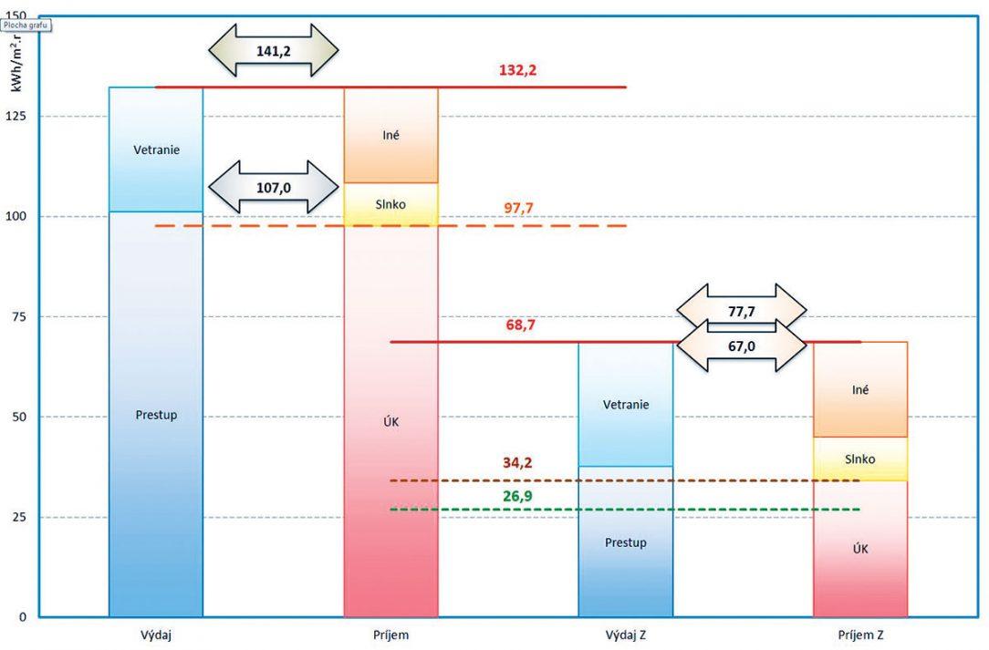 Obr. 1 Merná spotreba tepla na vykurovanie bytového domu