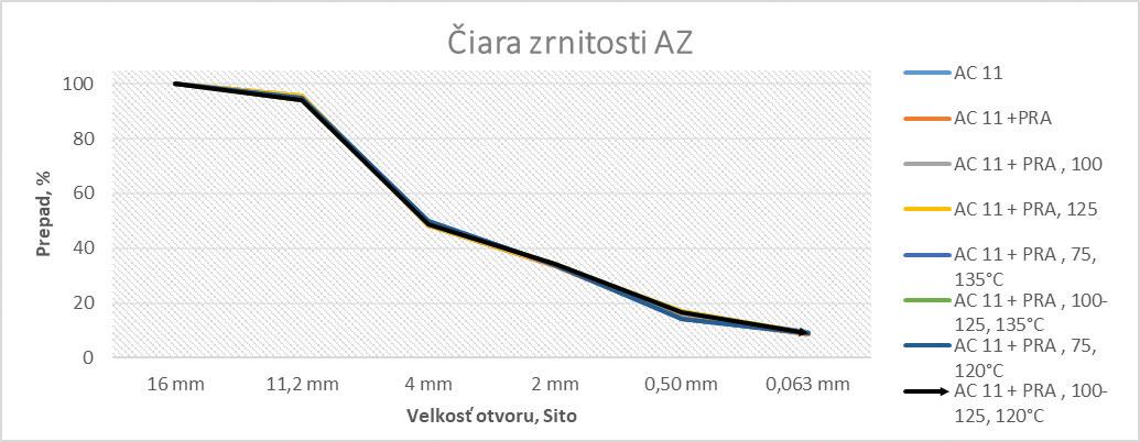 Obr. 3 Graf zrnitostí AZ