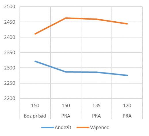 Obr. 4 Závislosť zhutnenej objemovej hmotnosti od teploty zhutňovania a druhu kameniva