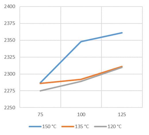 Obr. 6 Zhutnená objemová hmotnosť zmesi s andezitovým kamenivom s prísadou v závislosti od teploty pri zhutňovaní