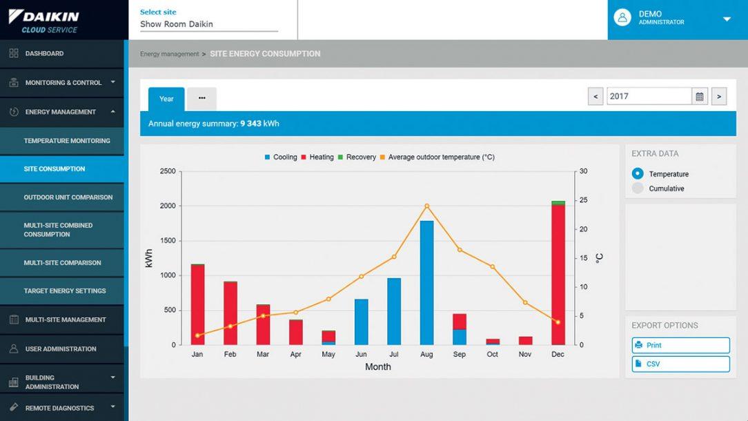 Ročný profil spotreby energie budovy