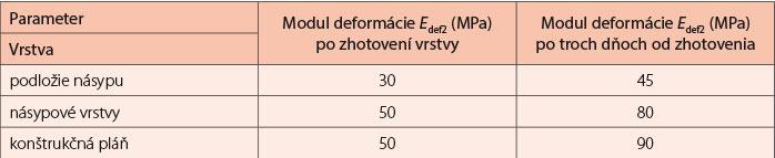 Tab. 1 Požadované parametre pri jednotlivých vrstvách