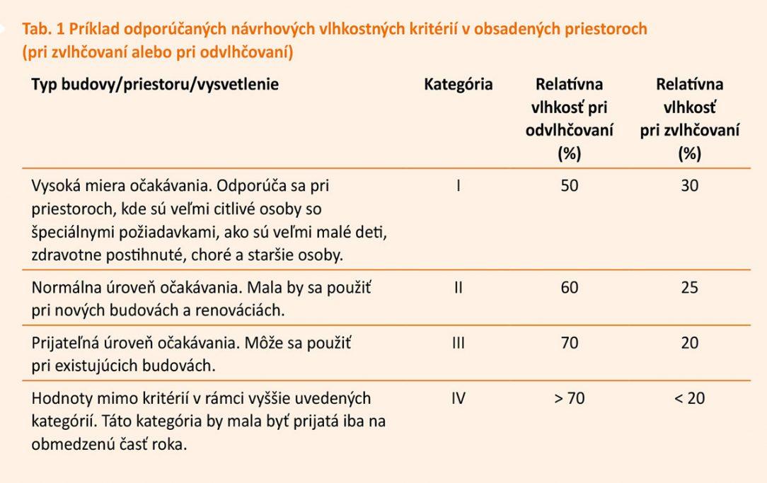 Tab. 1 Príklad odporúčaných návrhových vlhkostných kritérií v obsadených priestoroch pri zvlhčovaní alebo pri odvlhčovaní