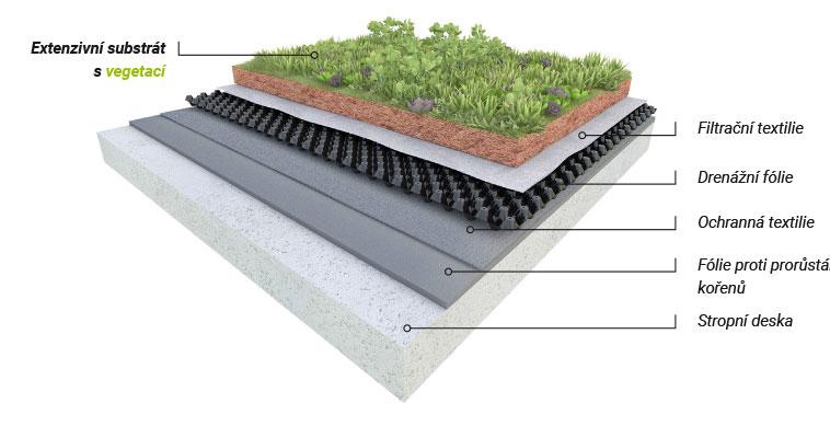 Zelená extenzívna strecha 3D rez skladbou
