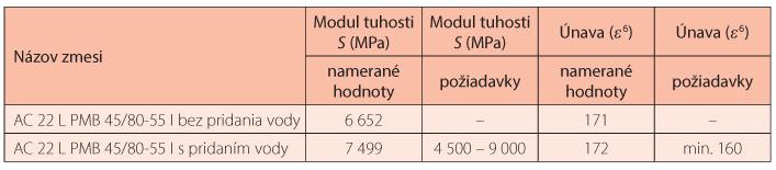 Tab. 2 Prehľad výsledkov skúšok AC 22 L PMB 45/80-55 I