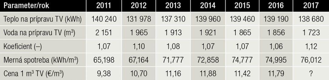 Tab. 2 Namerané technické údaje a vypočítané merné spotreby tepla na prípravu teplej (TV) vody za roky 2011 až 2017 v bytovom dome na Bernolákovej 1