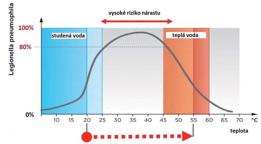 Obr. 1 Riziko nárastu rozmnožovania Legionelly vplyvom teploty vody 10