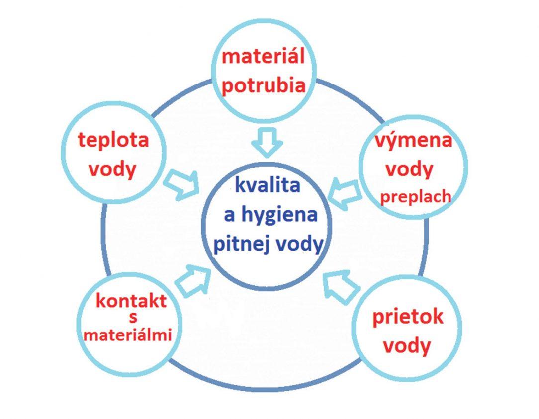 Obr. 2 Základné faktory ovplyvňujúce kvalitu pitnej vody v budovách
