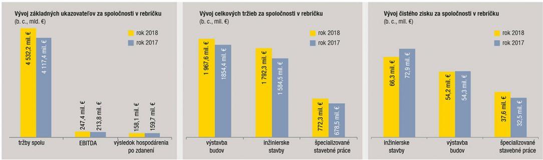 3 grafy