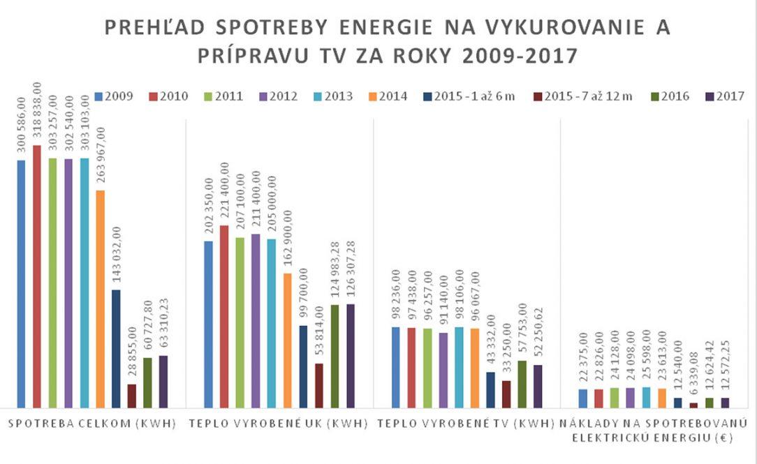 Graf 1 Prehľad spotreby energie na vykurovanie a prípravu teplej vody