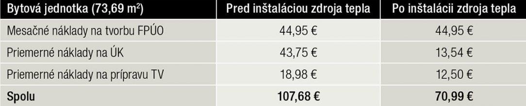 Tab. 5 Mesačné náklady na bytovú jednotku