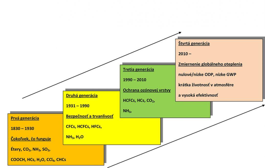 Obr. 1 Historický vývoj chladív [2]