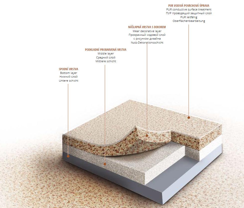 rez heterogénnou podlahou