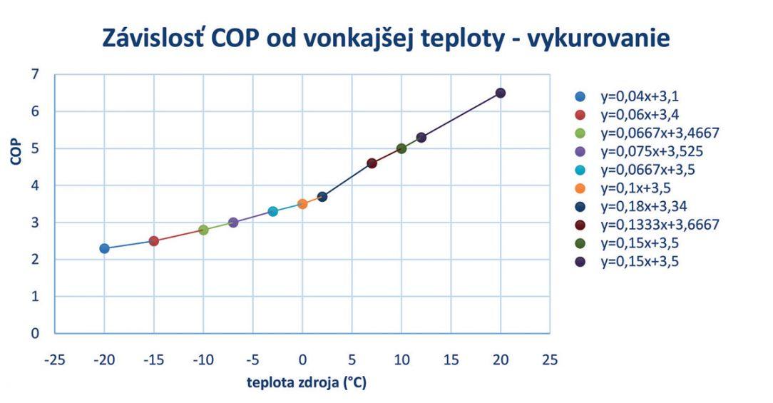 Obr. 5 Závislosť COP od vonkajšej teploty pri nízkoteplotnom vykurovaní