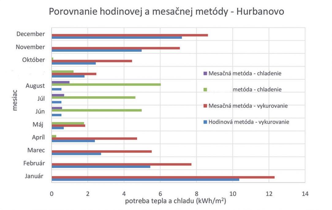 Obr. 7 Výsledné krivky tepelných výkonov vo vybranom dni na jeseň