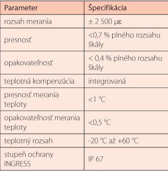 Tab. 1 Krátky sumár parametrov snímača SDS 01 na meranie deformácií tunela