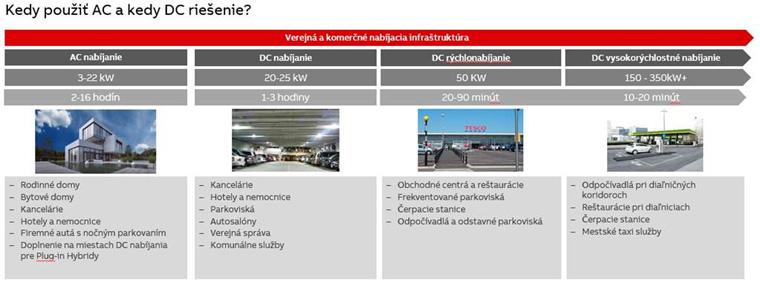 Komplexné portfólio a použitie elektronabíjacích staníc ABB.