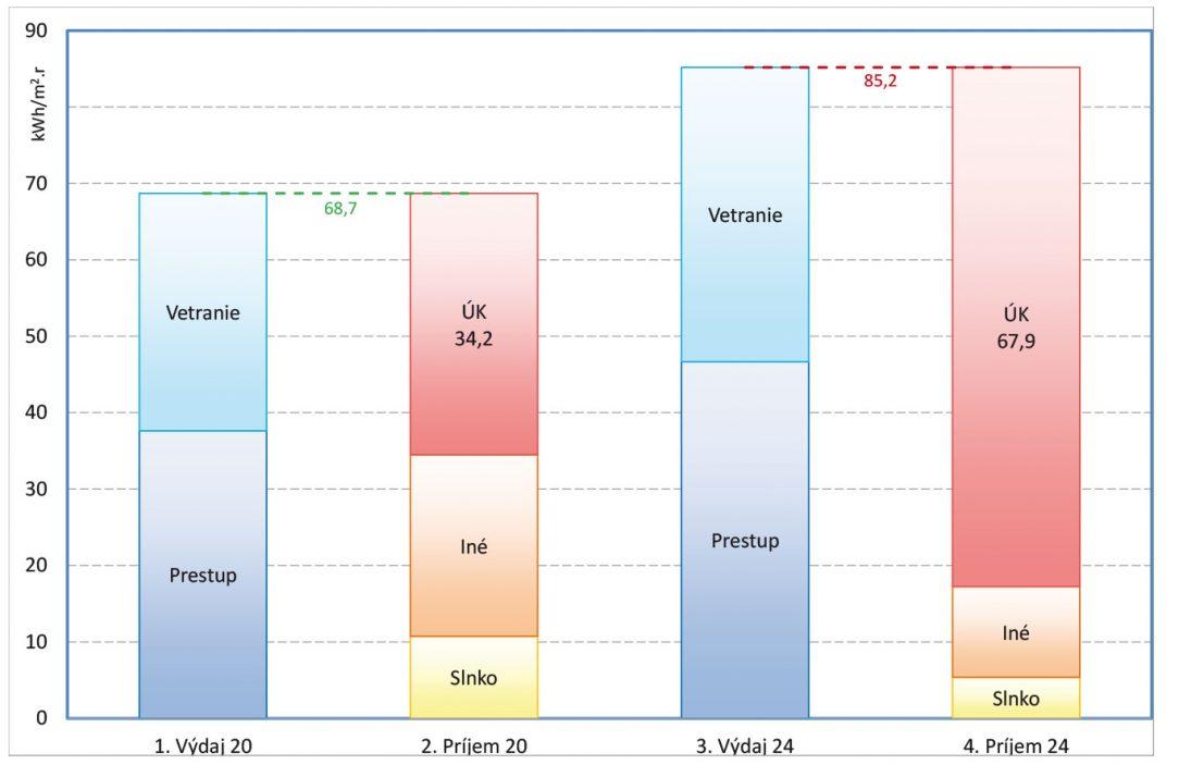 Obr. 1 Merná potreba a spotreba tepla na vykurovanie BD