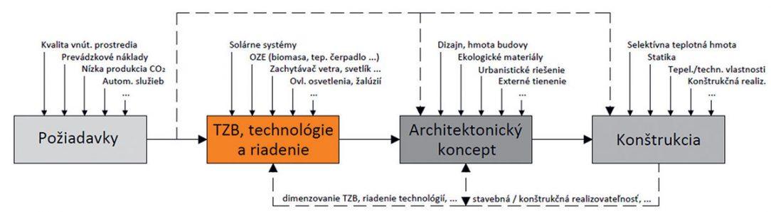 Obr. 2 Principiálna schéma integrovaného prístupu k návrhu budovy