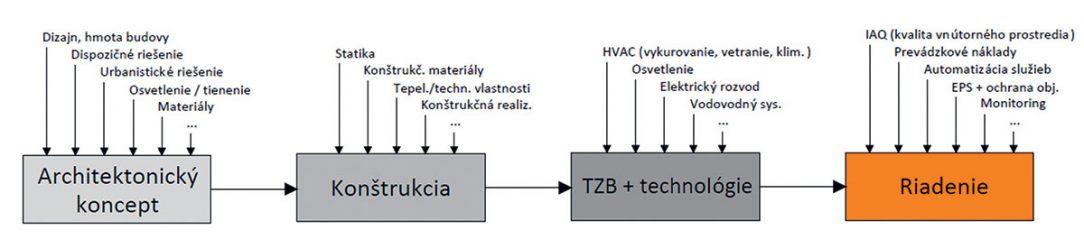 Obr. 3 Schéma líniového projektového návrhu budovy