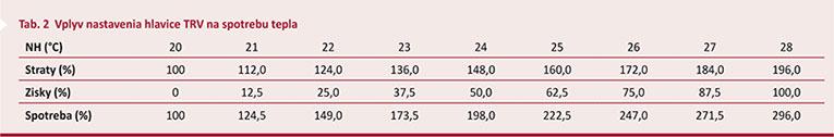Tab. 2 Vplyv nastavenia hlavice TRV na spotrebu tepla
