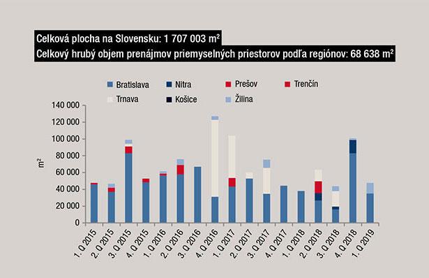 Celková plocha na Slovensku: 1 707 003 m2 Celkový hrubý objem prenájmov priemyselných priestorov podľa regiónov: 68 638 m2