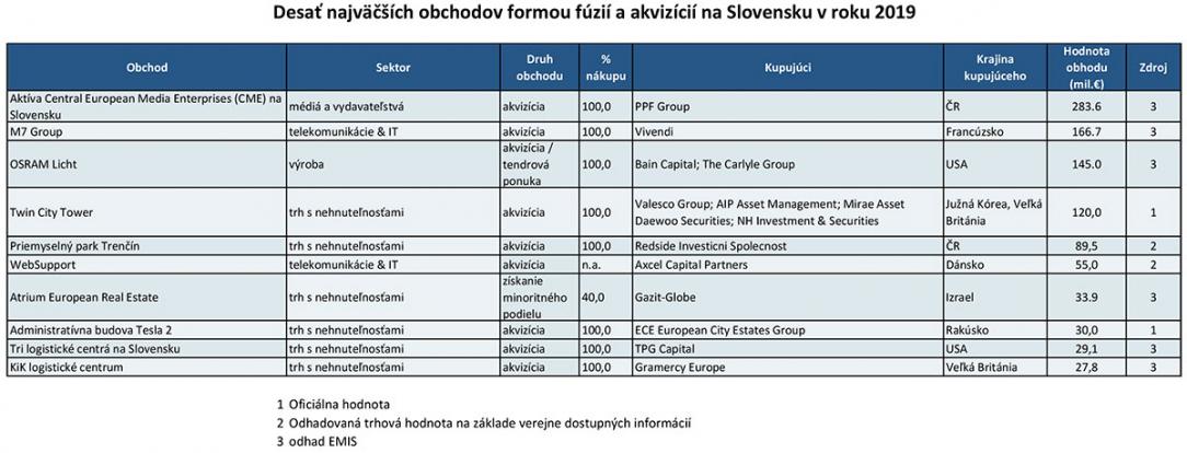 10 najväčšich obchodov na Slovensku v roku 2019