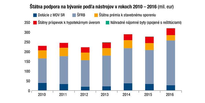 Štátna podpora na bývanie podľa nástrojov v rokoch 2010 – 2016 (mil. €)