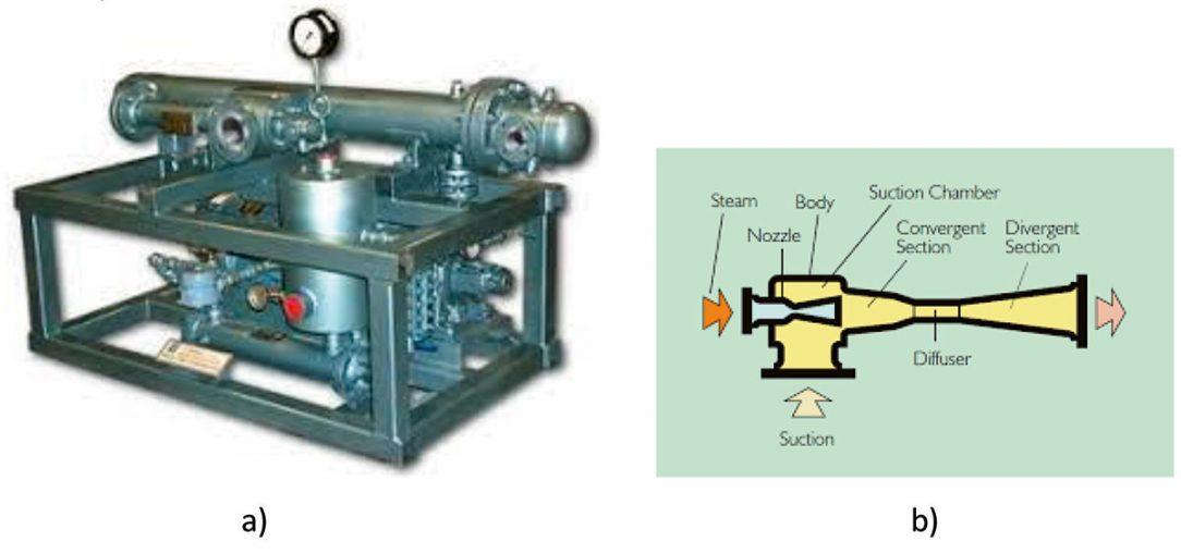 Obr. 2 a) ejektorový chladiaci stroj, b) dýza (ejektor) – paroprúdový kompresor Ide ostaršie riešenie ejektorového chladiaceho zariadenia. Stroj samotný nie je príliš rozmerný, veľké plochy si vyžadujú skôr solárne kolektory, ktoré sú zdrojom energie. Náročnejší komponent je dýza (výpočtovo aj výrobne), ktorá nahrádza kompresor klasického chladiaceho stroja.