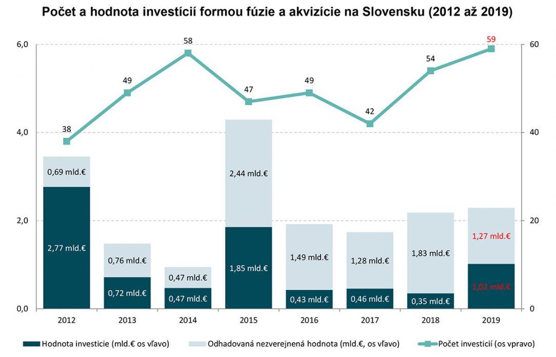 Počet a hodnota investícií formou fúzie a akvizície na Slovensku 2012 až 2019