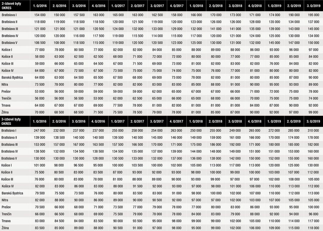 Priemerné ceny bytov v krajských mestách po kvartáloch. 2 izbové a 3 izbové byty – vývoj cien od roku 2016 po súčasnosť