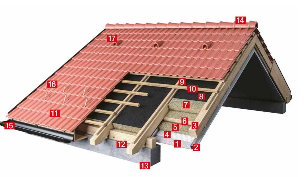 Zateplenie šikmej strechy medzi krokvami a pod krovkami prvky Knauf Insulation