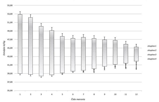 Obr. 1 Vypočítané hodnoty entalpie (kJ/kgSV)