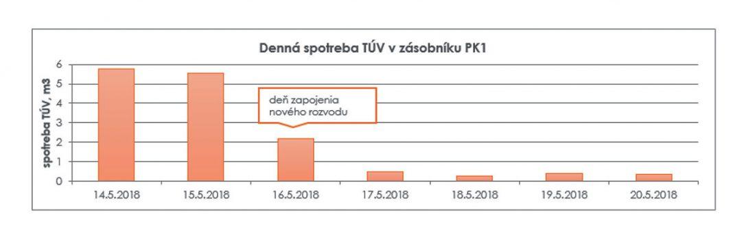 Obr. 2 Denná spotreba TV v m3 pred a po výmene rozvodov TV v priestoroch garáží a dielní