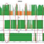 Obr. 3 Reálna spotreba energie kompresormi počas jedného prevádzkového dňa (plné zaťaženie – zelená farba, odľahčený stav – oranžová farba) AlMiG – kompresor s možnosťou riadenia otáčok na strane elektromotora pomocou FM s možnosťou prechodu aj do odľahčeného stavu, C1 a C2 – kompresory s prevádzkou v plnom alebo v odľahčenom stave